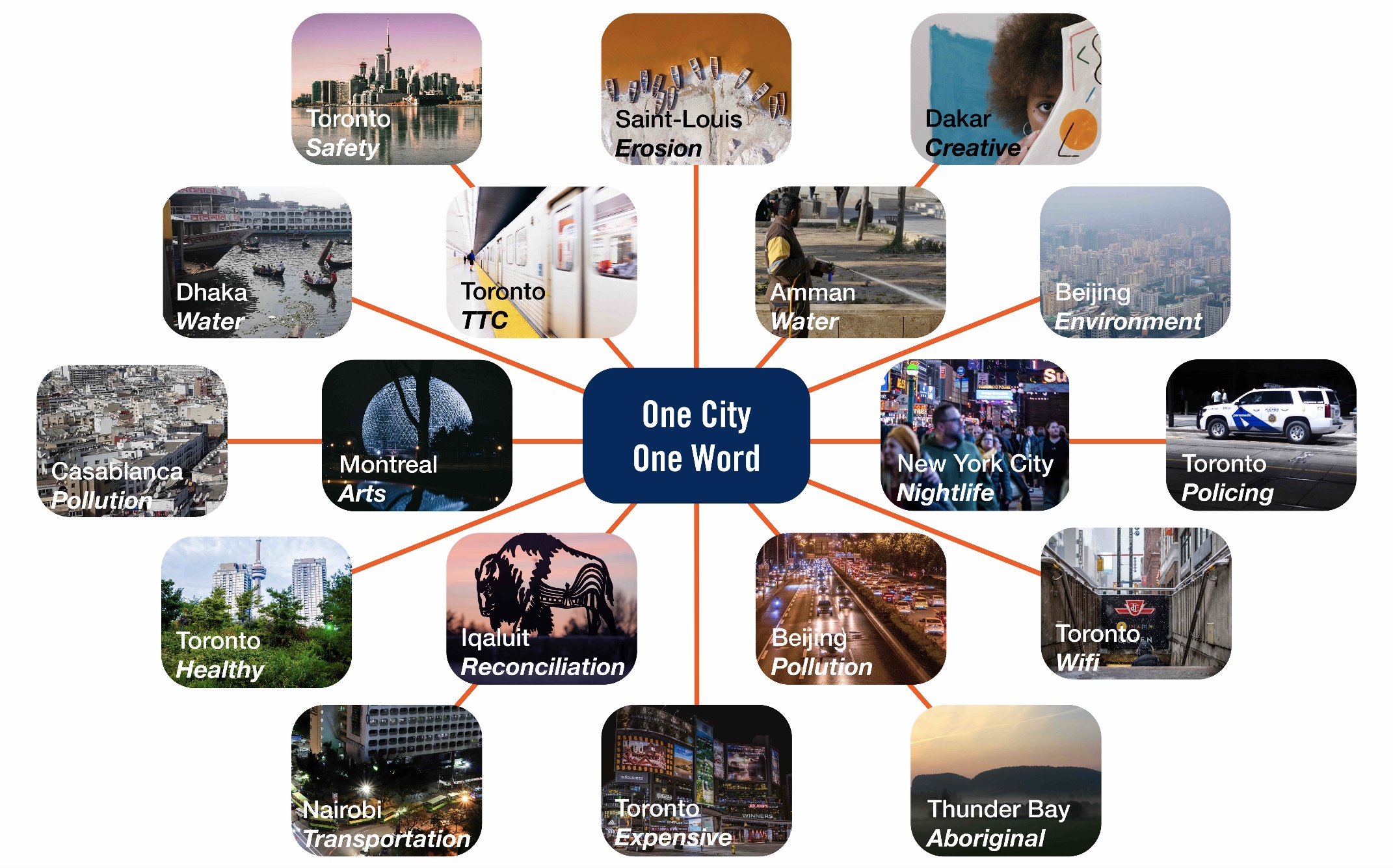 2019 One City, One Word Collective Visioning Exercise Product