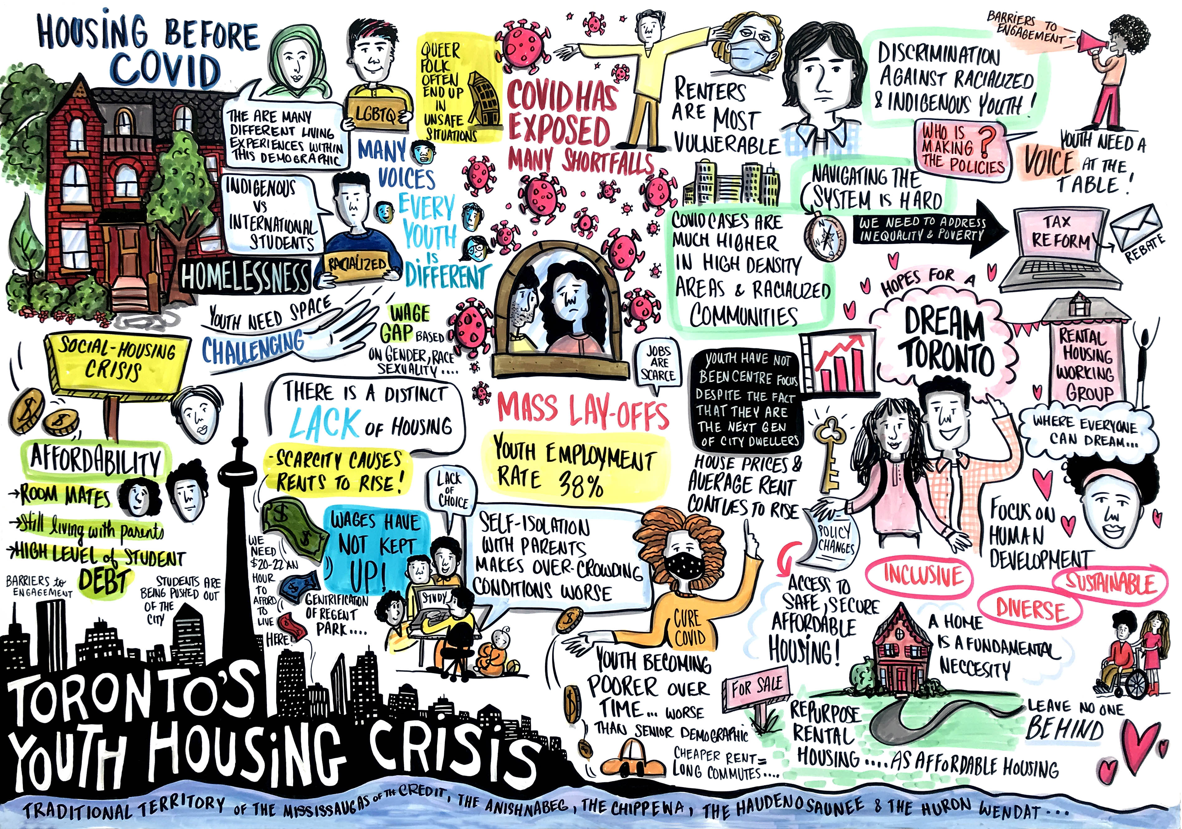 graphic notetaking of a webinar on youth homelessness capturing the voices of the vulnerable