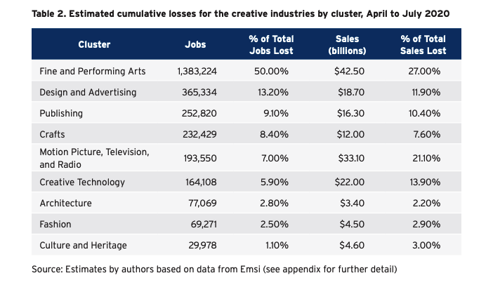 A table estimating cumulative losses for the creative industries by cluster