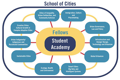 Thematic working groups of the School of Cities Student Academy