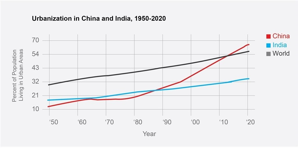 Urbanization in China and India 1950-2020